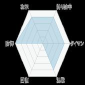 攻略速報 for フルボッコ ヒーローズ 1.0