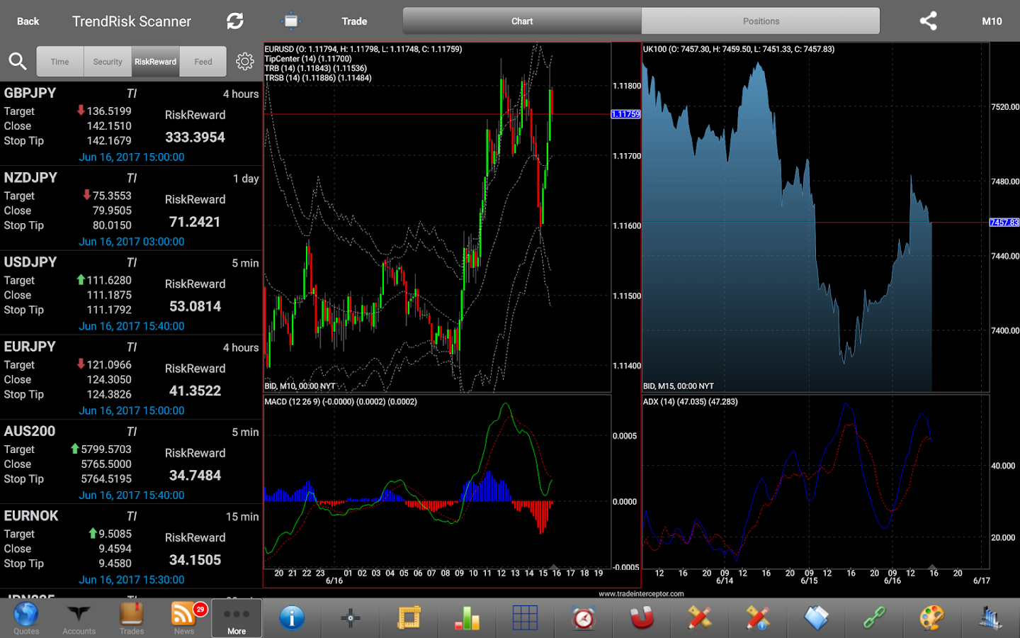 Trade on forex