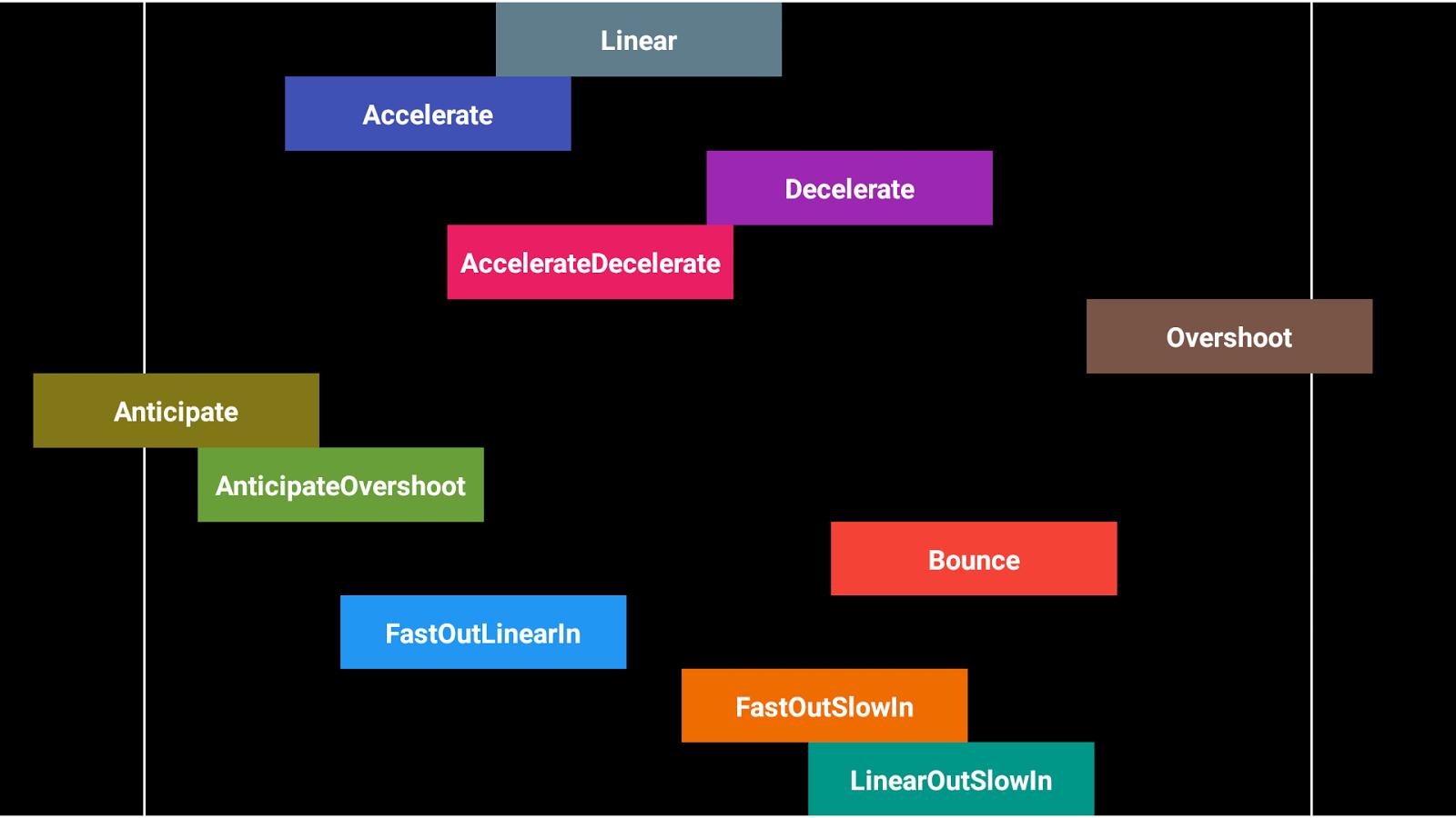 Interpolators 1 0 2 APK Download - Android Libraries & Demo