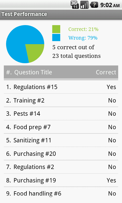 Food Safety Exam Prep 1.7 APK Download - Android Books & Reference ...
