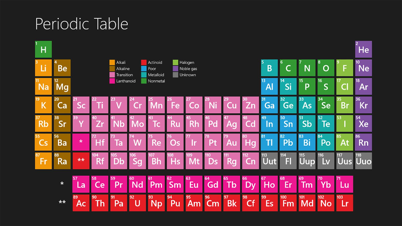 The periodic table wallpaper 1 0 apk download android for Periodic table no 52