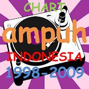 Chart Ampuh Indonesia 98-09 1.1