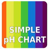 Simple pH Chart