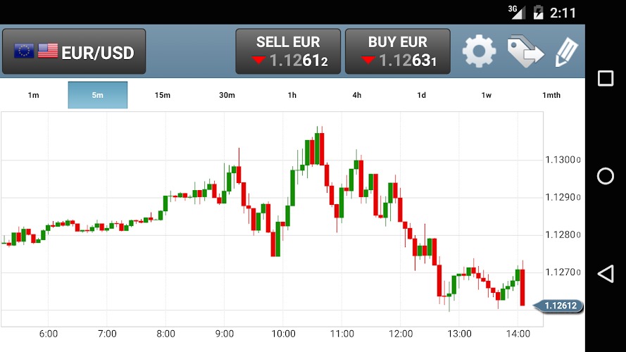Forex gold rates live