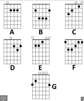 Chord Guitar Finger Position 11 Apk Download Android Music