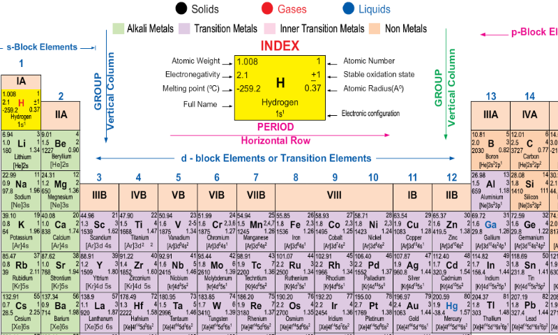 Periodic table 103 apk download android education apps clouddownload download apk file periodic table 103 screenshot 1 urtaz Gallery