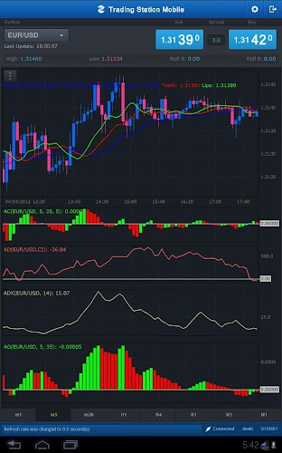 Fxcm trading station indicators download