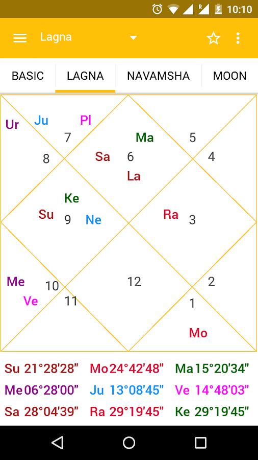 match making kundli astrosage dating website directories