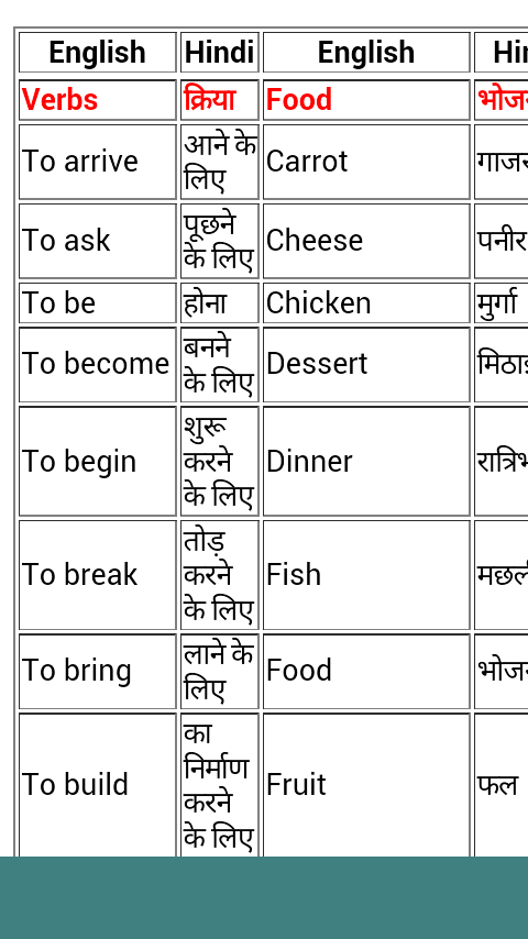 English Speaking Course-Hindi 1 0 APK Download - Android